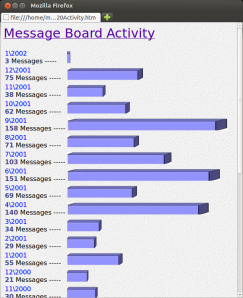 messageboard-activity