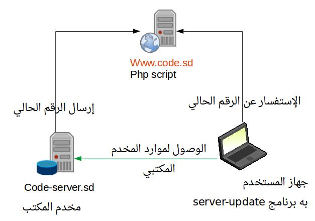 update-server
